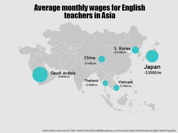 Salary in Asia Best in Japan